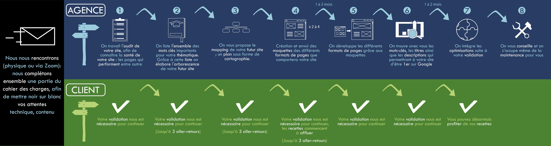 Pack référencement | Refonte de site web et SEO